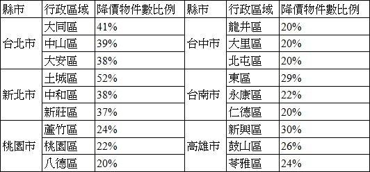 圖、104年8月永慶房仲網6都降價物件數比例
