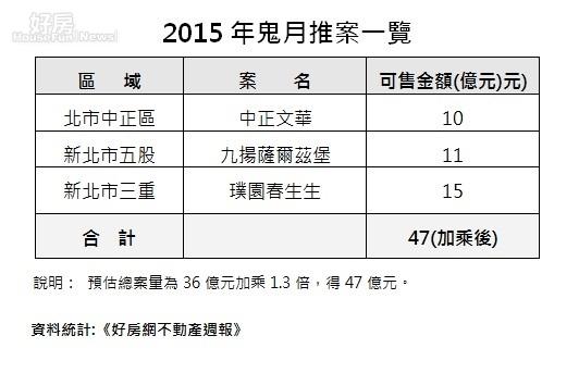 2015年鬼月推案一覽