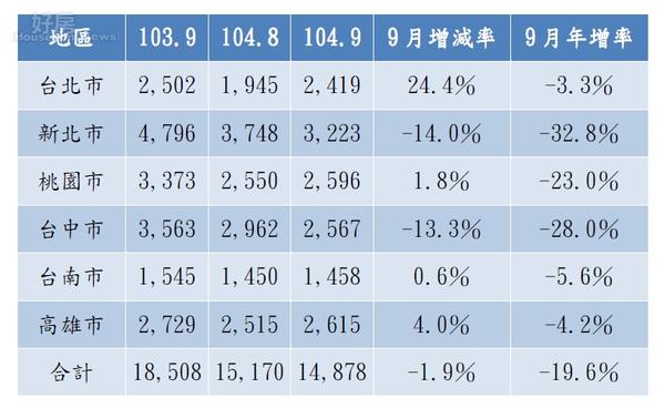 9月房市調查顯示,六都交易大減2成,幾乎「比鬼月還冷」。(好房網News記者賈蓉/製表)