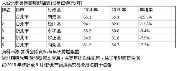 大台北都會區套房跌幅變化(單位:萬元/坪)