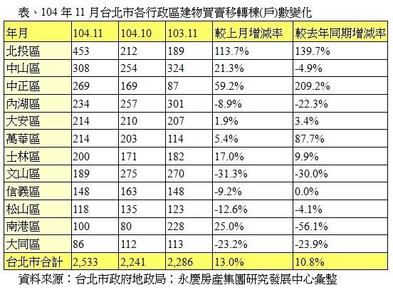 表、104年11月台北市各行政區建物買賣移轉棟(戶)數變化