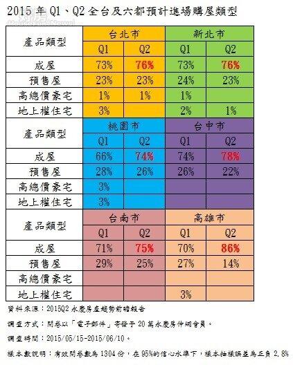 2015年Q1、Q2全台及六都預計進場購屋類型