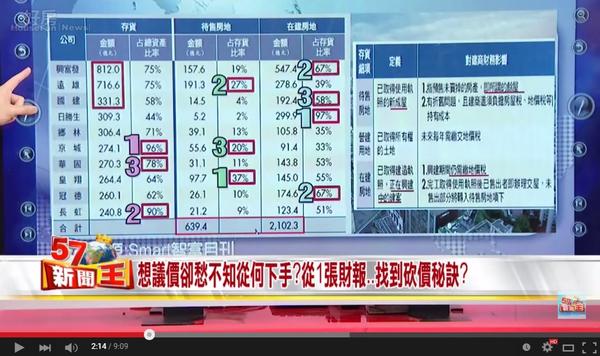 蔡明彰認為,民眾可以從「存貨比」觀察建商財務,進而入場殺價。(翻攝自57新聞王Youtube)