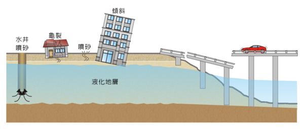 政府即將公布「土壤液化」分布圖,讓不少民眾擔心「般不了家」。(翻攝自國家地震工程研究中心)