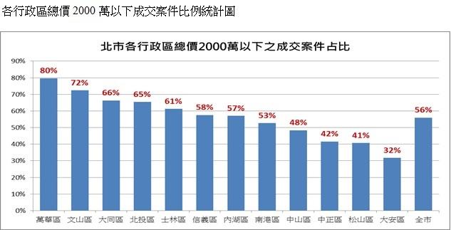 各行政區總價2000萬以下成交案件比例統計圖