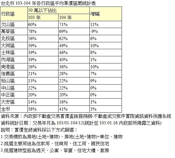 台北市103-104年各行政區平均單價區間統計表