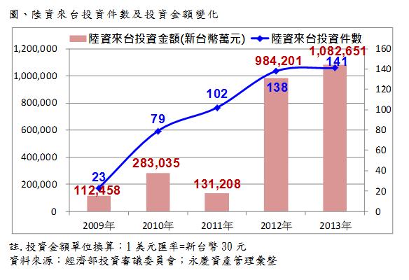 陸資來台投資件數及投資金額變化