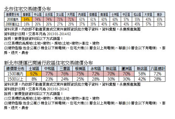 北市、新北市捷運已開通區域住宅交易總價分布(永慶房產集團提供)