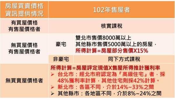 出售豪宅、台北市高級住宅與一般住宅之房屋交易所得計算。(永慶房屋)