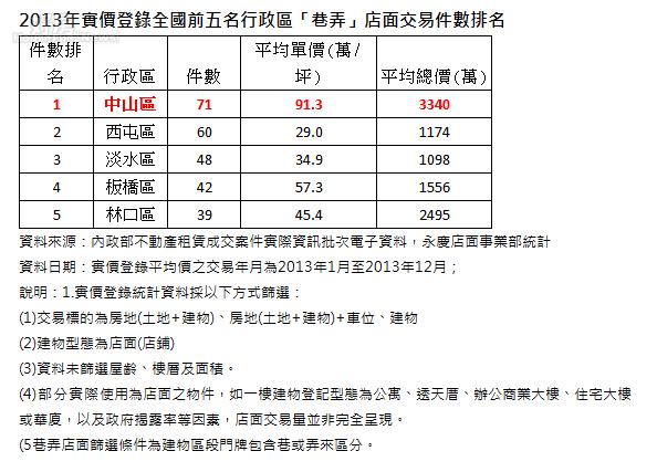 2013年實價登錄全國前五名行政區「巷弄」店面交易件數排名。(永慶店面事業部統計)