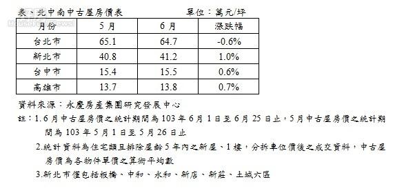 20146月中古屋房價之統計