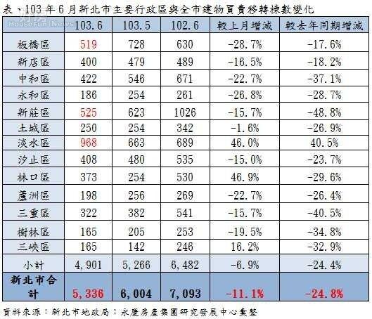6月新北市主要行政區與全市建物買賣移轉棟數變化。(永慶房屋提供)
