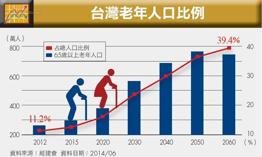 人口老龄化_老年人口比重