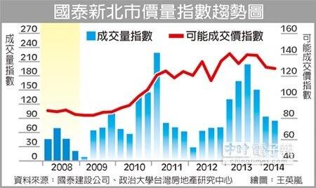 國泰新北市價量指數趨勢圖