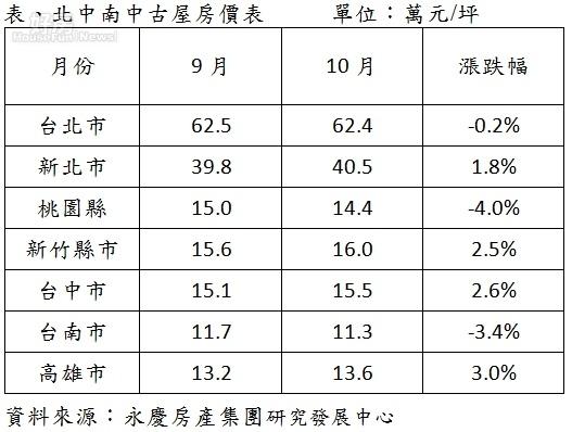 北中南中古屋房價表。(永慶房屋提供)