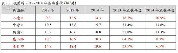 表三:桃園縣2012-2014年區域房價 (坪/萬) (有巢氏新聞稿)