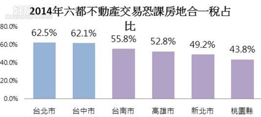 2014年六都不動產交易恐課房地合一稅占比。(永慶房屋提供)
