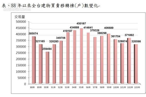 民88年以來全台建物買賣移轉棟(戶)數變化