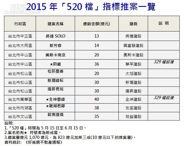 2015年「520檔」指標台北推案一覽