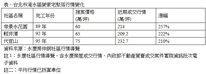 表、台北市淹水區變豪宅聚落行情變化