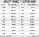 負儲蓄 反映人口老化危機