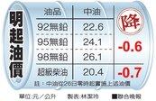 本周油價降6角 近2個月低點