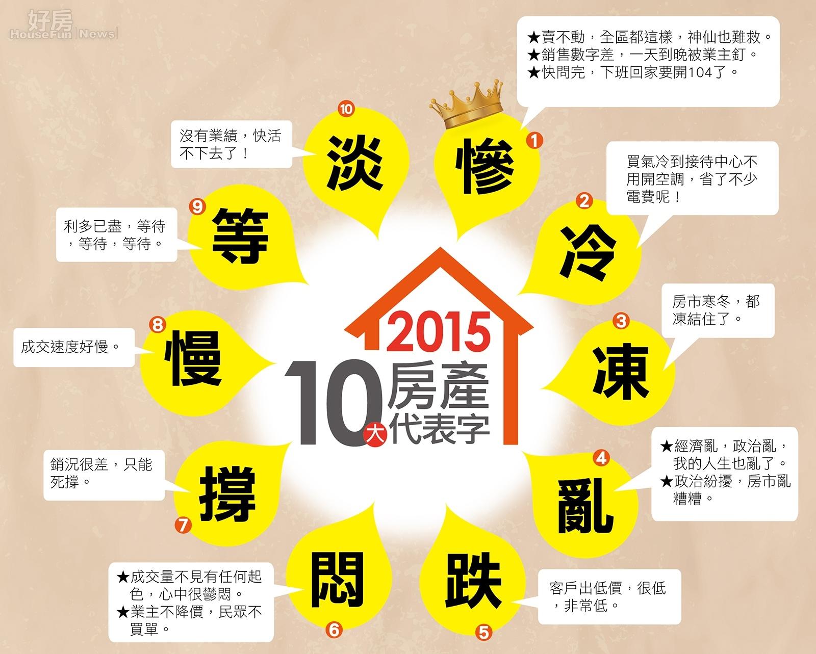 2015年好房網年度十大房產關鍵字(CG)