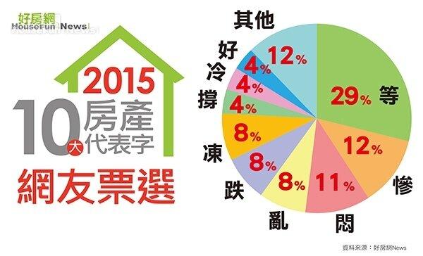 2015代表字網友票選