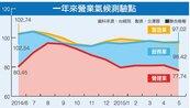 5月營業氣候 製造業、服務業回升營建業大跌
