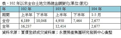 表、102年以來全台土地交易總金額變化(單位:億元)(永慶新聞稿)