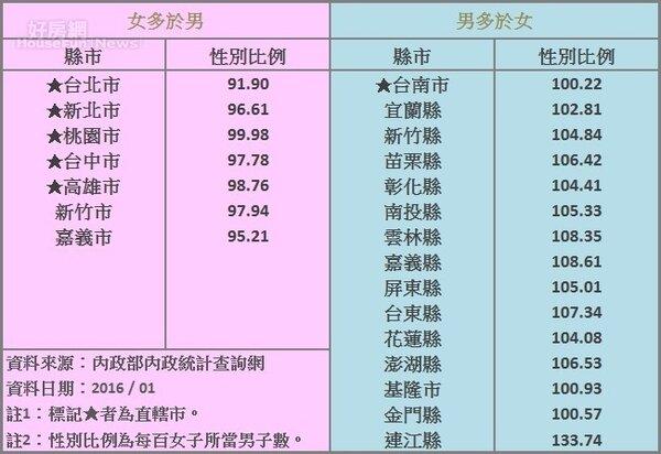 各縣市性別比例(截至2016年1月)