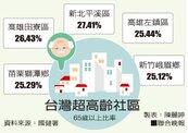 全國高齡友善城市調查 這5鄉鎮每4人就有1老人