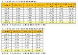 Q1六都交易量較去年同期衰退32.6%