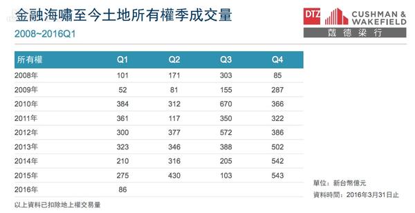 戴德梁行統計近年全台土地交易金額。(戴德梁行提供)