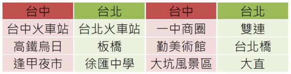 台中景點與台北捷運對照表。(資料來源/關鍵評論網)