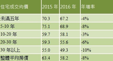 表、台北市今年1-4月各屋齡帶住宅成交均價與去年同期比較