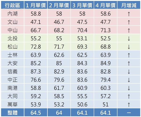 台北市住宅大樓1~4月份漲多跌少,唯公寓持續下跌。(資料來源/永慶房仲網住宅成交行情)