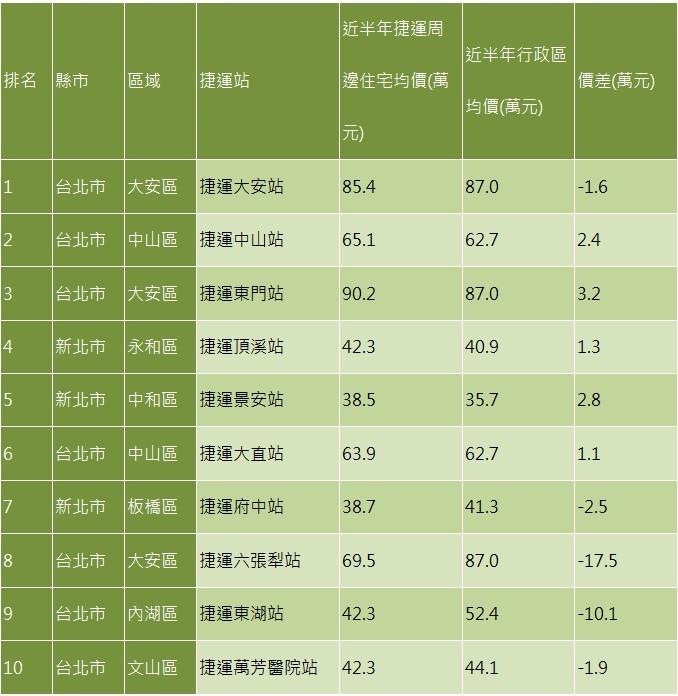 表一、2016年1-4月捷運周邊住宅 網路熱門搜尋排行榜