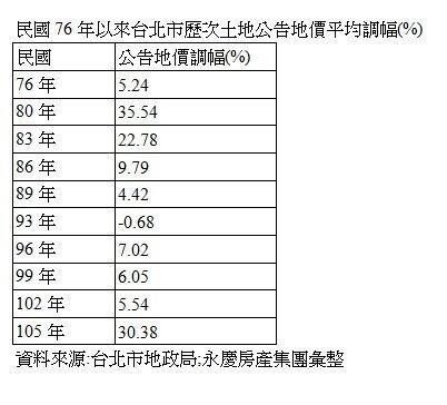 民國76年以來台北市歷次土地公告地價平均調幅(%)