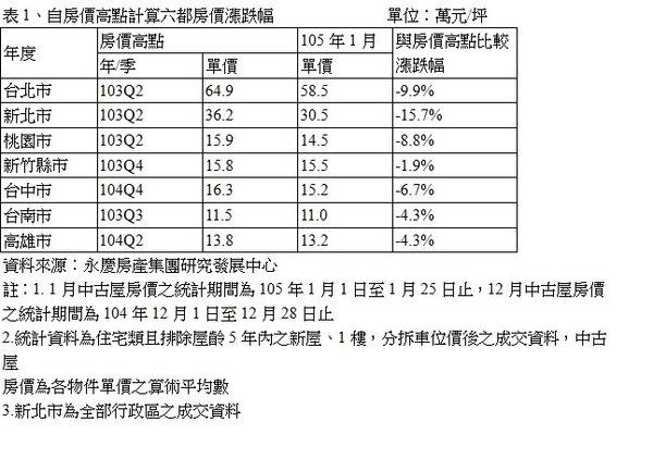 表1、自房價高點計算六都房價漲跌幅
