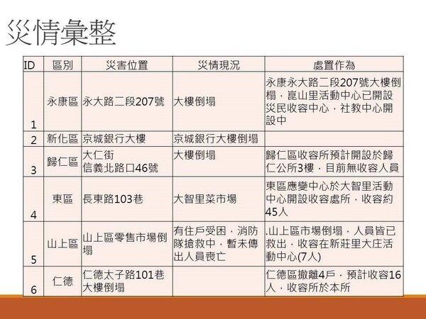 台南地震災情官方版出爐! 六棟建物〝嚴重傾倒〞