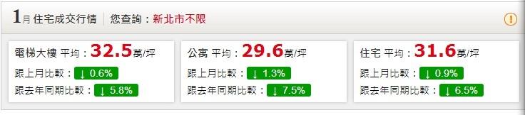 新北市1月房價趨勢(擷取永慶房仲網「行情」資料)