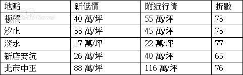 大台北新案破盤價 (sway製表)