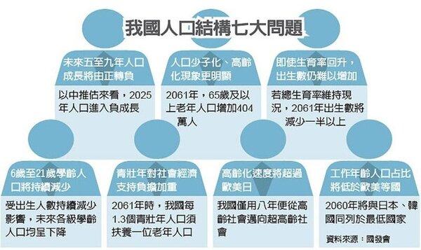 我國人口結構七大問題 圖/經濟日報提供