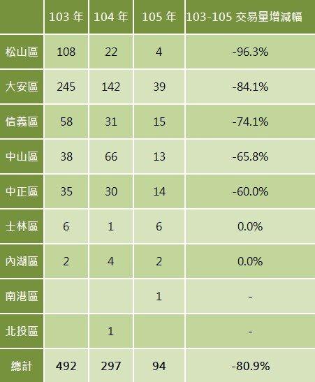 台北市近三年上半年單價破百萬住宅交易量