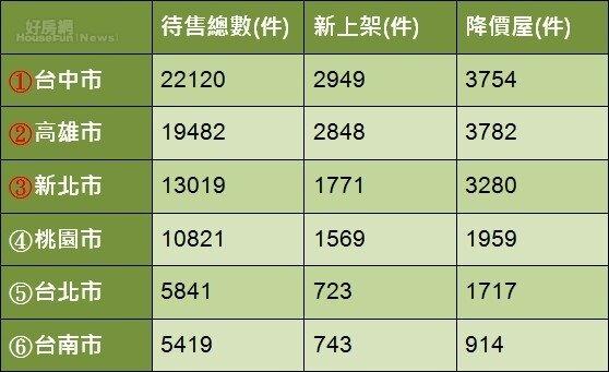 不動產仲介業銷售額年增率(國情統計通報-財政部統計資料)