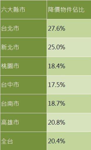 表1、105年6月永慶房仲網 六都與全台降價物件數比例