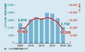 前十月建物建照核發 年減20%