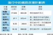 台中鐵路高架化噪音惹怨 台南鐵路地下化居民拒遷