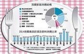 我國家庭消費支出 住宅占近18%最多